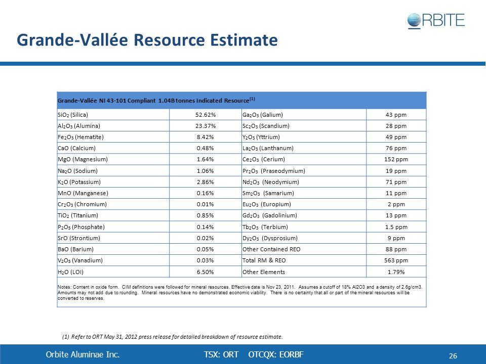 TSX: ORT OTCQX: EORBF Grande-Vallée NI 43-101 Compliant 1.04B tonnes Indicated Resource (1) SiO 2 (Silica)52.62%Ga 2 O 3 (Galium)43 ppm Al 2 O 3 (Alumina)23.37%Sc 2 O 3 (Scandium)28 ppm Fe 2 O 3 (Hematite)8.42%Y 2 O 3 (Yttrium)49 ppm CaO (Calcium)0.48%La 2 O 3 (Lanthanum)76 ppm MgO (Magnesium)1.64%Ce 2 O 3 (Cerium)152 ppm Na 2 O (Sodium)1.06%Pr 2 O 3 (Praseodymium)19 ppm K 2 O (Potassium)2.86%Nd 2 O 3 (Neodymium)71 ppm MnO (Manganese)0.16%Sm 2 O 3 (Samarium)11 ppm Cr 2 O 3 (Chromium)0.01%Eu 2 O 3 (Europium)2 ppm TiO 2 (Titanium)0.85%Gd 2 O 3 (Gadolinium)13 ppm P 2 O 5 (Phosphate)0.14%Tb 2 O 3 (Terbium)1.5 ppm SrO (Strontium)0.02%Dy 2 O 3 (Dysprosium)9 ppm BaO (Barium)0.05%Other Contained REO88 ppm V 2 O 5 (Vanadium)0.03%Total RM & REO563 ppm H 2 O (LOI)6.50%Other Elements1.79% Notes: Content in oxide form.