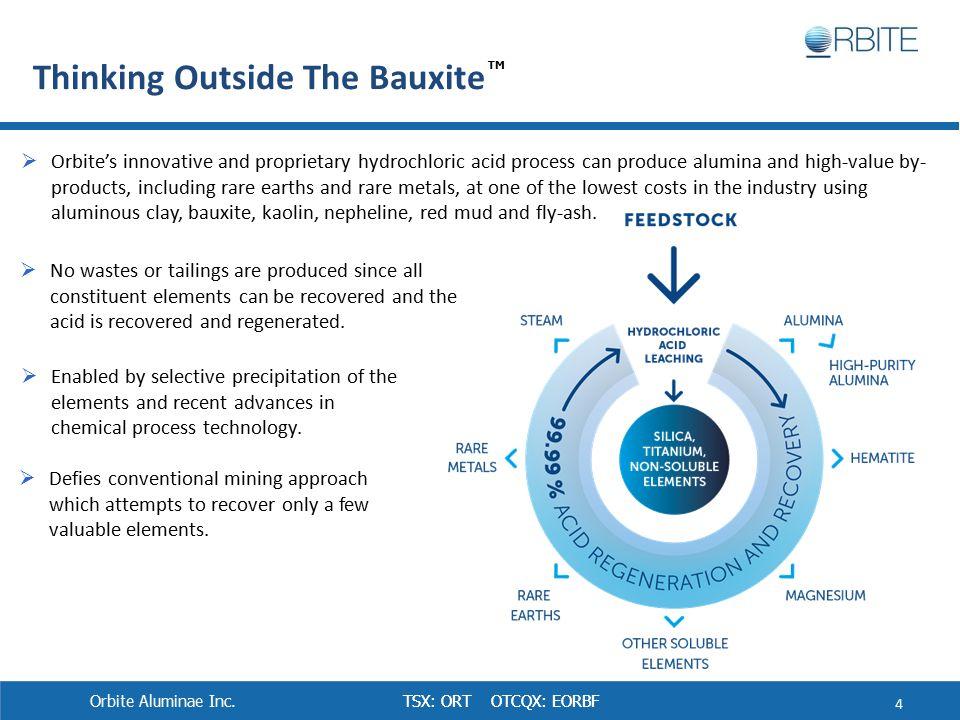 TSX: ORT OTCQX: EORBF Thinking Outside The Bauxite Orbite Aluminae Inc.