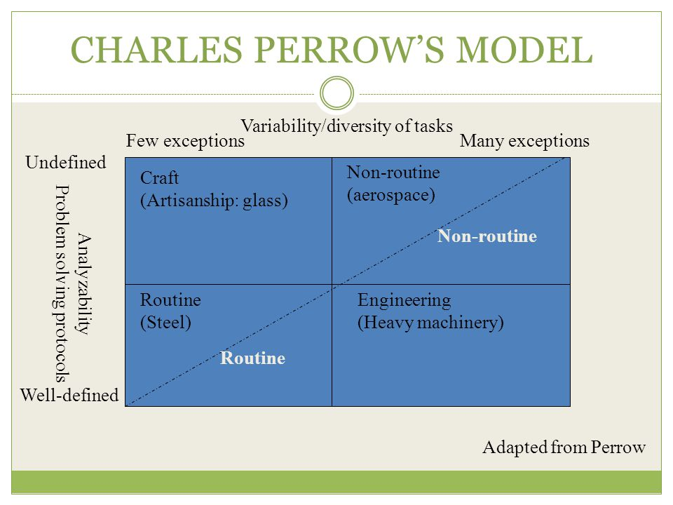 CHARLES PERROW'S MODEL Analyzability Problem solving protocols Undefined Well-defined Craft (Artisanship: glass) Routine (Steel) Non-routine (aerospace) Engineering (Heavy machinery) Routine Non-routine Few exceptionsMany exceptions Variability/diversity of tasks Adapted from Perrow
