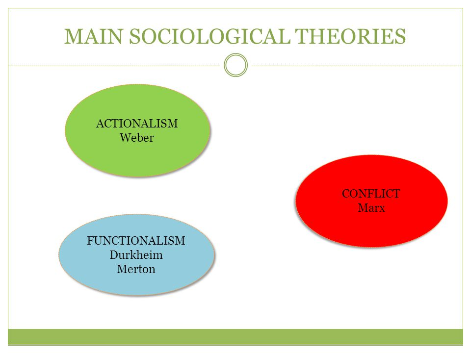 MAIN SOCIOLOGICAL THEORIES FUNCTIONALISM Durkheim Merton FUNCTIONALISM Durkheim Merton CONFLICT Marx CONFLICT Marx ACTIONALISM Weber ACTIONALISM Weber