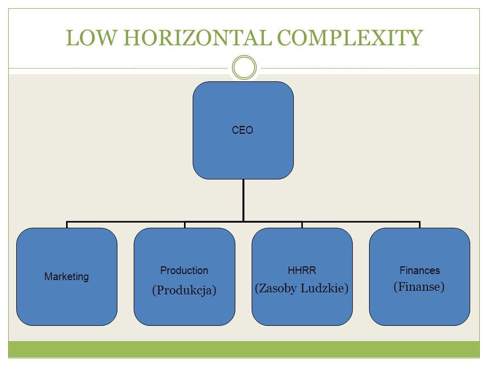 LOW HORIZONTAL COMPLEXITY CEO Marketing ProductionHHRRFinances (Zasoby Ludzkie) (Produkcja) (Finanse)