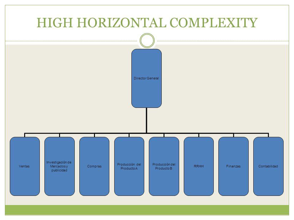 HIGH HORIZONTAL COMPLEXITY Director General Ventas Investigación de Mercados y publicidad Compras Producción del Producto B Finanzas Producción del Producto A ContabilidadRRHH