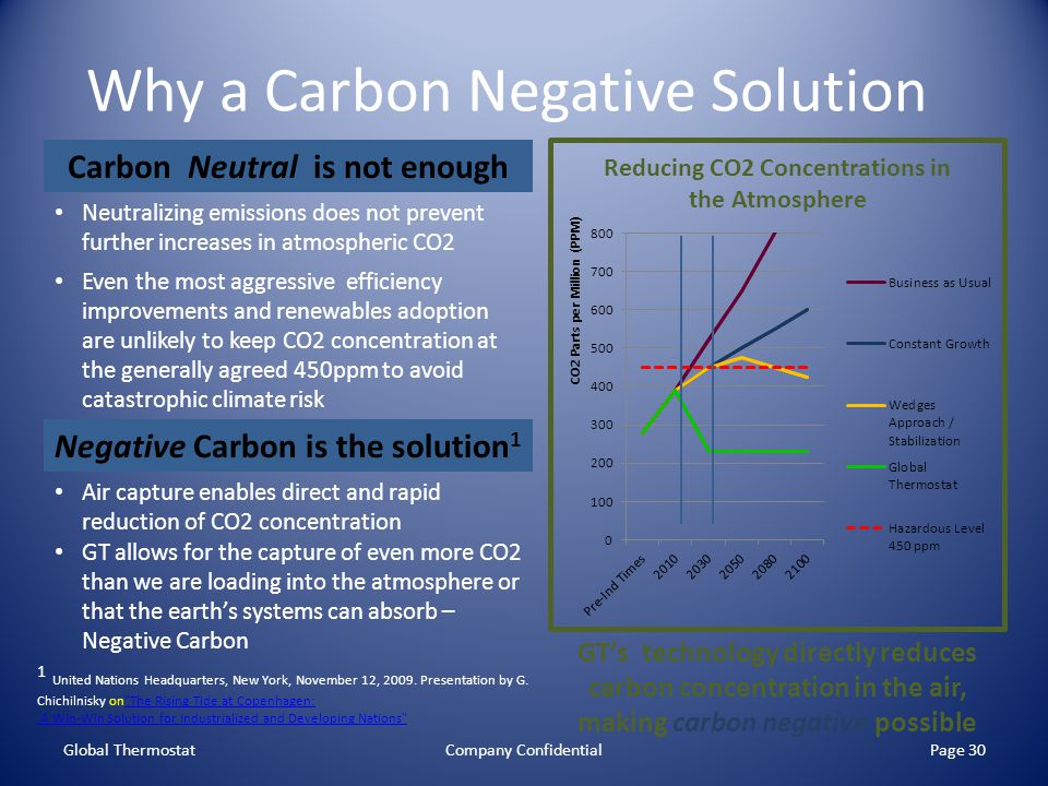 Why a Carbon Negative Solution Global ThermostatCompany ConfidentialPage 30 Carbon Neutral is not enough Neutralizing emissions does not prevent further increases in atmospheric CO2 Even the most aggressive efficiency improvements and renewables adoption are unlikely to keep CO2 concentration at the generally agreed 450ppm to avoid catastrophic climate risk Negative Carbon is the solution 1 Air capture enables direct and rapid reduction of CO2 concentration GT allows for the capture of even more CO2 than we are loading into the atmosphere or that the earth's systems can absorb – Negative Carbon GT's technology directly reduces carbon concentration in the air, making carbon negative possible 1 United Nations Headquarters, New York, November 12, 2009.