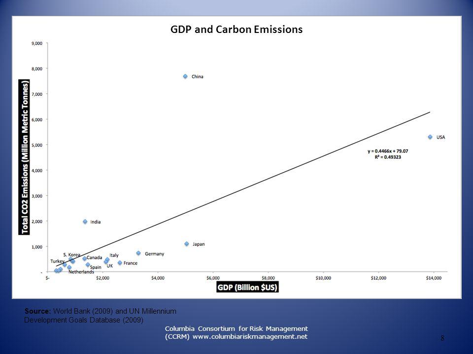 9 Columbia Consortium for Risk Management (CCRM) www.columbiariskmanagement.net Source: World Bank (2009) and UN Millennium Development Goals Database (2009) GDP and Carbon Emissions