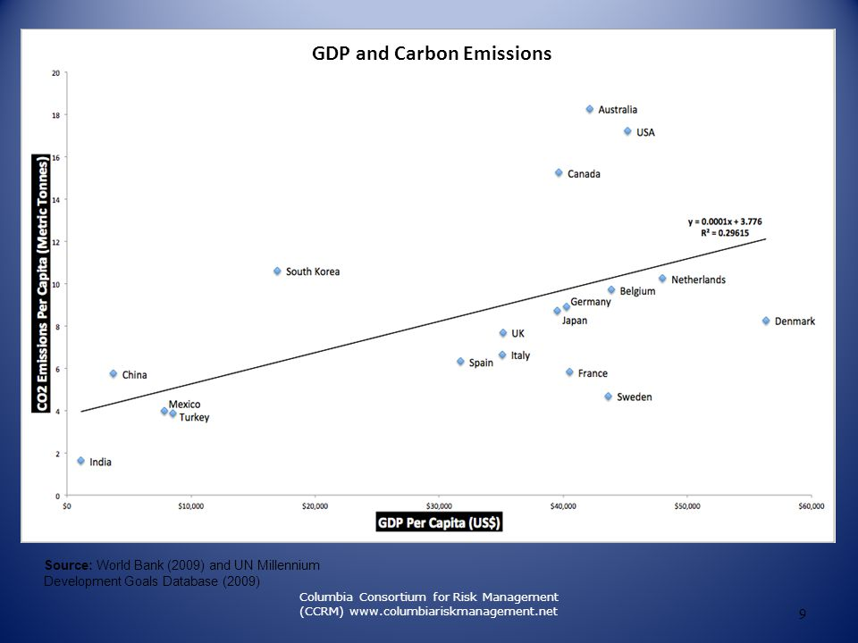 FOCUS of Carbon Market Capping Emissions We can't get there without emissions reductions Markets for trading a Global Public Good: Compensates bringing down Atmospheric CO2 Creating Equity and Efficiency Closing the Carbon Cycle