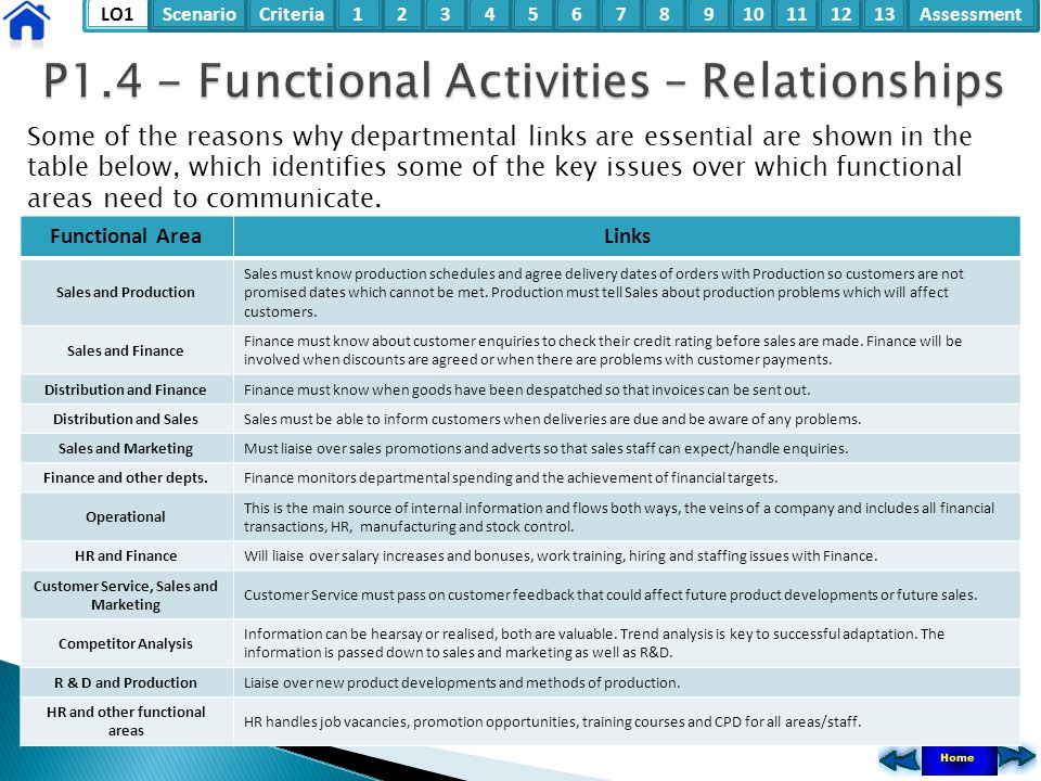 LO1ScenarioCriteria2Assessment3415678910111213 Some of the reasons why departmental links are essential are shown in the table below, which identifies