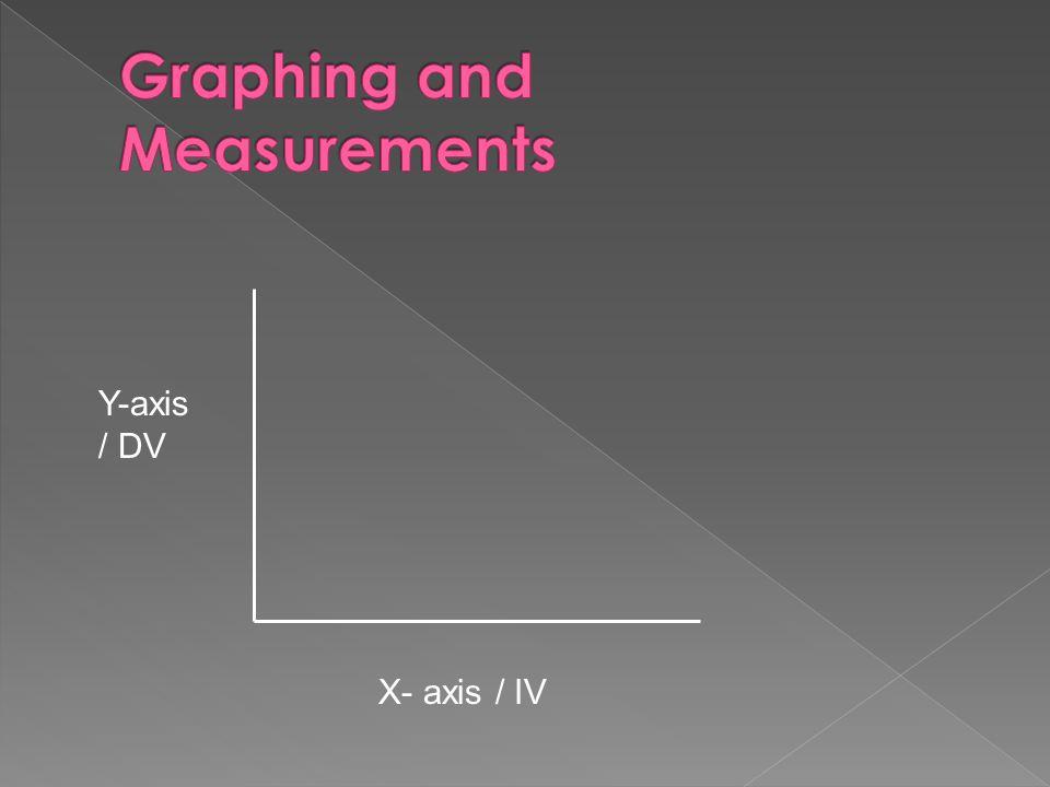 X- axis / IV Y-axis / DV