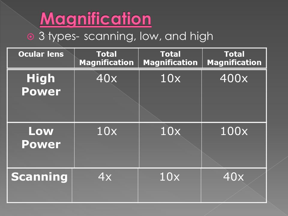  3 types- scanning, low, and high Ocular lensTotal Magnification Scanning4x10x40x Low Power 10x 100x High Power 40x10x400x