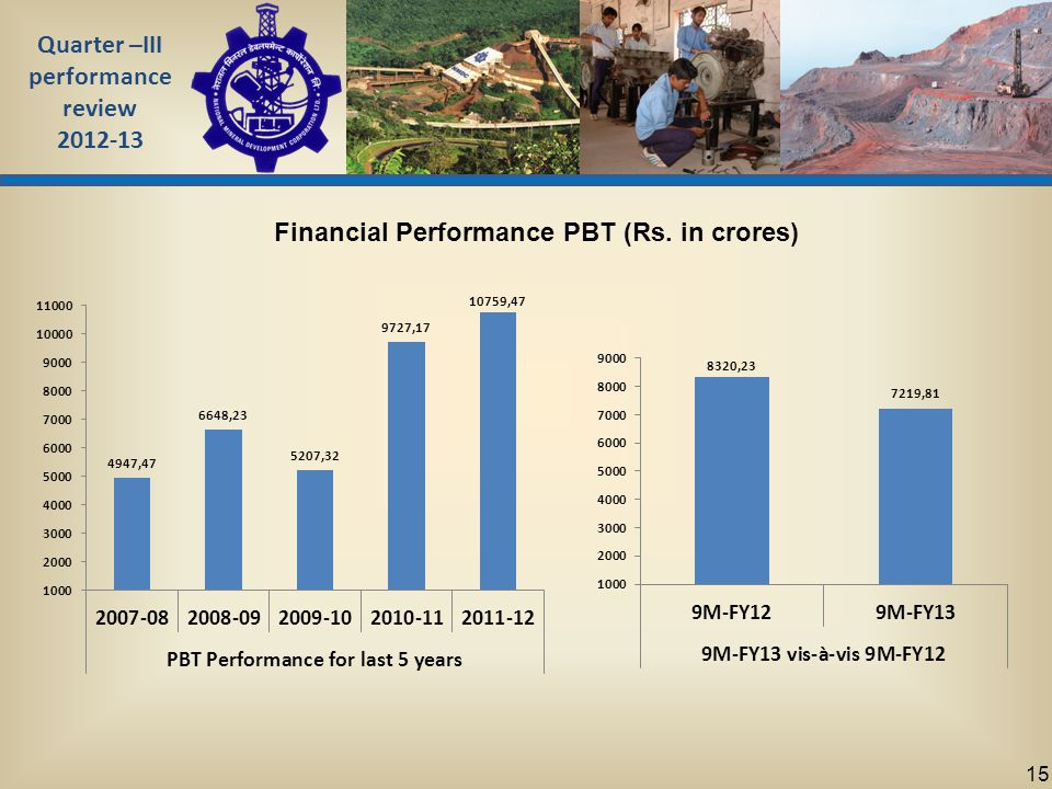 Quarter –III performance review 2012-13 15 Financial Performance PBT (Rs. in crores)