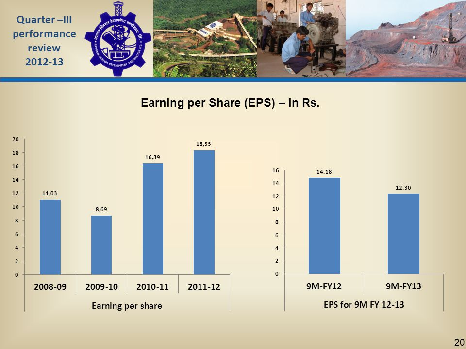 Quarter –III performance review 2012-13 20 Earning per Share (EPS) – in Rs.