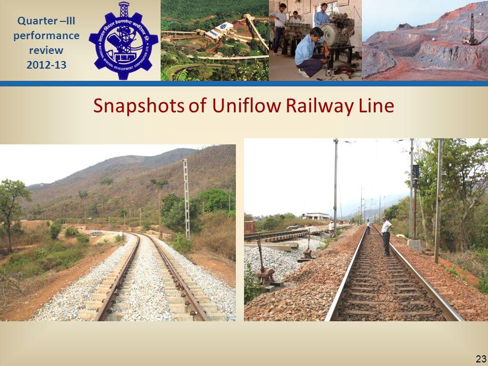 Quarter –III performance review 2012-13 23 Snapshots of Uniflow Railway Line