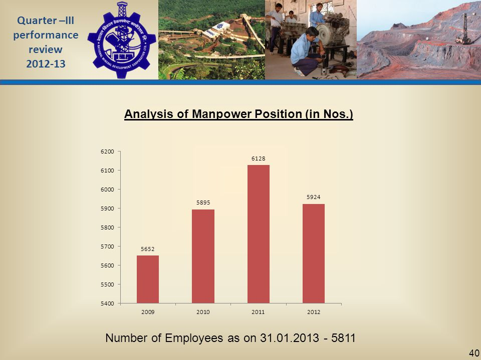 Quarter –III performance review 2012-13 40 Analysis of Manpower Position (in Nos.) Number of Employees as on 31.01.2013 - 5811