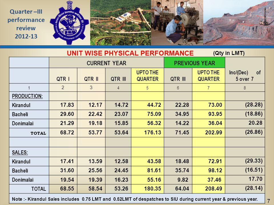 Quarter –III performance review 2012-13 7 CURRENT YEARPREVIOUS YEAR Inc/(Dec) of 5 over 7 QTR IQTR IIQTR III UPTO THE QUARTERQTR III UPTO THE QUARTER 1 23 45678 PRODUCTION: Kirandul 17.8312.1714.7244.7222.2873.00 (28.28) Bacheli 29.6022.4223.0775.0934.9593.95 (18.86) Donimalai 21.2919.1815.8556.3214.2236.04 20.28 TOTAL 68.7253.7753.64176.1371.45202.99 (26.86) SALES: Kirandul 17.4113.5912.5843.5818.4872.91 (29.33) Bacheli 31.6025.5624.4581.6135.7498.12 (16.51) Donimalai 19.5419.3916.2355.16 9.82 37.46 17.70 TOTAL 68.5558.5453.26180.3564.04208.49 (28.14) Note :- Kirandul Sales includes 0.75 LMT and 0.52LMT of despatches to SIU during current year & previous year.