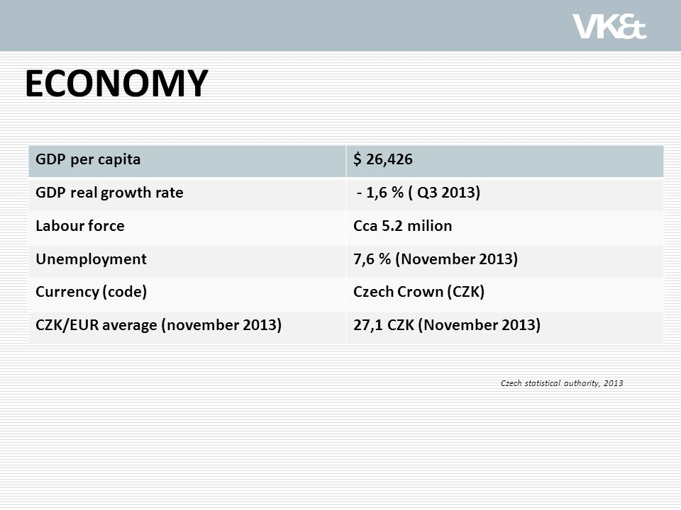 ECONOMY GDP per capita$ 26,426 GDP real growth rate - 1,6 % ( Q3 2013) Labour forceCca 5.2 milion Unemployment7,6 % (November 2013) Currency (code)Czech Crown (CZK) CZK/EUR average (november 2013)27,1 CZK (November 2013) Czech statistical authority, 2013