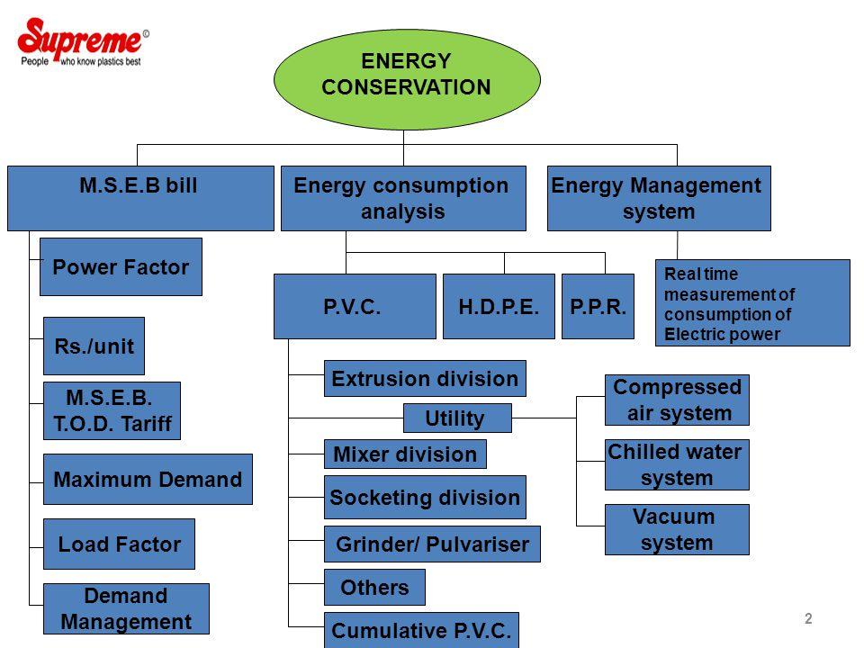 Energy consumption analysis M.S.E.B bill Load Factor Maximum Demand Power Factor Rs./unit M.S.E.B.