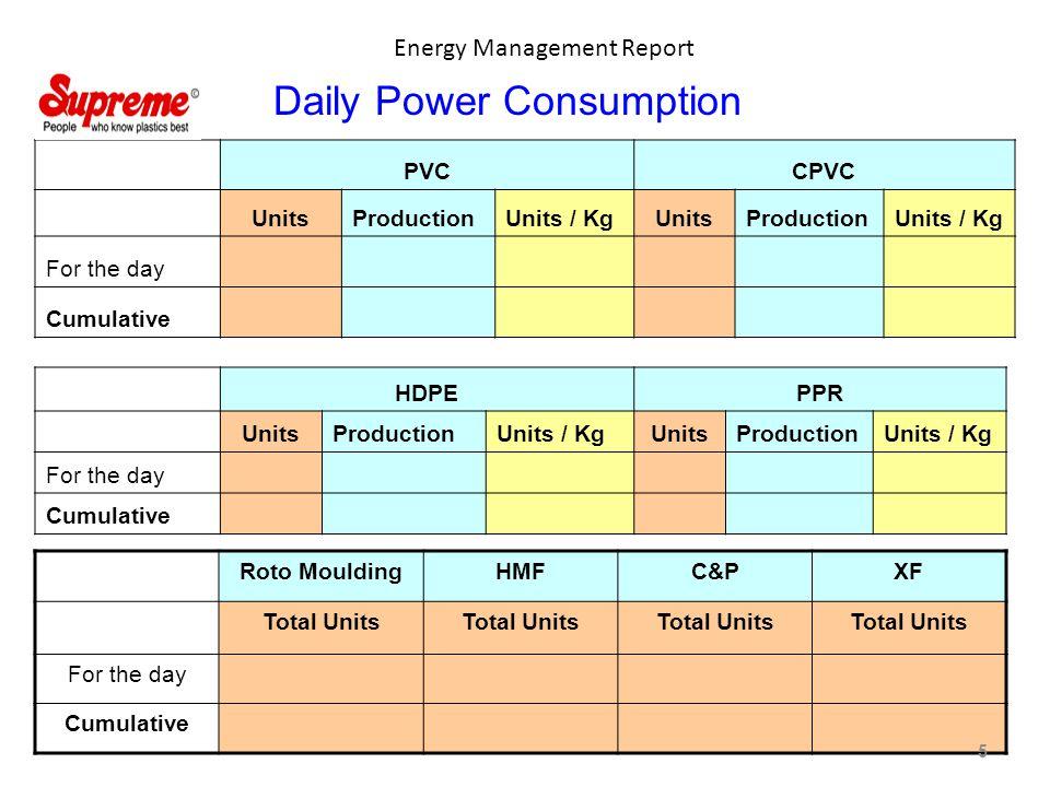 Energy Management Report PVCCPVC UnitsProductionUnits / KgUnitsProductionUnits / Kg For the day Cumulative HDPEPPR UnitsProductionUnits / KgUnitsProductionUnits / Kg For the day Cumulative Roto MouldingHMFC&PXF Total Units For the day Cumulative Daily Power Consumption 5