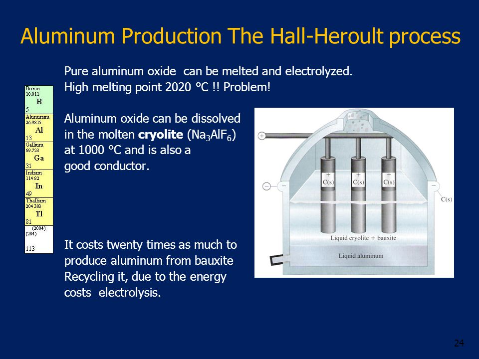 Pure aluminum oxide can be melted and electrolyzed. High melting point 2020 °C !! Problem! Aluminum oxide can be dissolved in the molten cryolite (Na