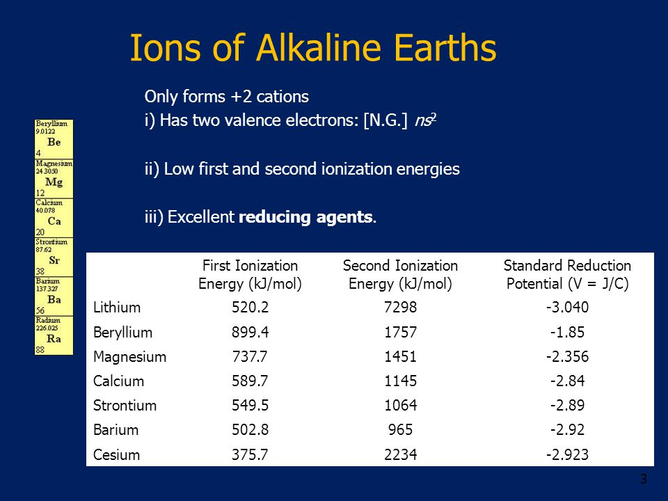 Ions of Alkaline Earths First Ionization Energy (kJ/mol) Second Ionization Energy (kJ/mol) Standard Reduction Potential (V = J/C) Lithium520.27298-3.040 Beryllium899.41757-1.85 Magnesium737.71451-2.356 Calcium589.71145-2.84 Strontium549.51064-2.89 Barium502.8965-2.92 Cesium375.72234-2.923 3 Only forms +2 cations i) Has two valence electrons: [N.G.] ns 2 ii) Low first and second ionization energies iii) Excellent reducing agents.