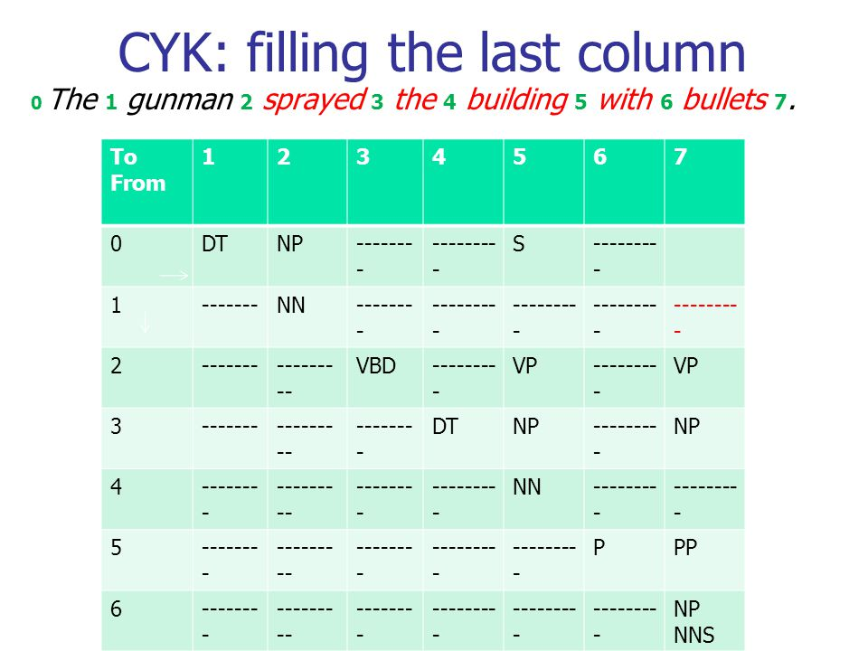 CYK: filling the last column 0 The 1 gunman 2 sprayed 3 the 4 building 5 with 6 bullets 7.