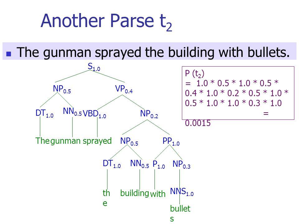 Another Parse t 2 S 1.0 NP 0.5 VP 0.4 DT 1.0 NN 0.5 VBD 1.0 NP 0.5 PP 1.0 DT 1.0 NN 0.5 P 1.0 NP 0.3 NNS 1.0 bullet s with buildingth e Thegunmansprayed NP 0.2 P (t 2 ) = 1.0 * 0.5 * 1.0 * 0.5 * 0.4 * 1.0 * 0.2 * 0.5 * 1.0 * 0.5 * 1.0 * 1.0 * 0.3 * 1.0 = 0.0015 The gunman sprayed the building with bullets.