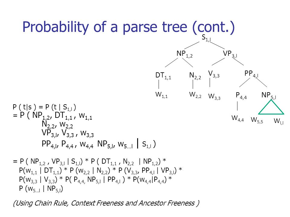 Probability of a parse tree (cont.) S 1,l NP 1,2 VP 3,l N 2,2 V 3,3 PP 4,l P 4,4 NP 5,l W 2,2 W 4,4 DT 1,1 W 1,1 W 3,3 W 5,5 W l,l P ( t|s ) = P (t | S 1,l ) = P ( NP 1,2, DT 1,1, w 1,1 N 2,2, w 2,2 VP 3,l, V 3,3, w 3,3 PP 4,l, P 4,4, w 4,4 NP 5,l, w 5…l | S 1,l ) = P ( NP 1,2, VP 3,l | S 1,l ) * P ( DT 1,1, N 2,2 | NP 1,2 ) * P(w 1,1 | DT 1,1 ) * P (w 2,2 | N 2,2 ) * P (V 3,3, PP 4,l | VP 3,l ) * P(w 3,3 | V 3,3 ) * P( P 4,4, NP 5,l | PP 4,l ) * P(w 4,4 |P 4,4 ) * P (w 5…l | NP 5,l ) (Using Chain Rule, Context Freeness and Ancestor Freeness )