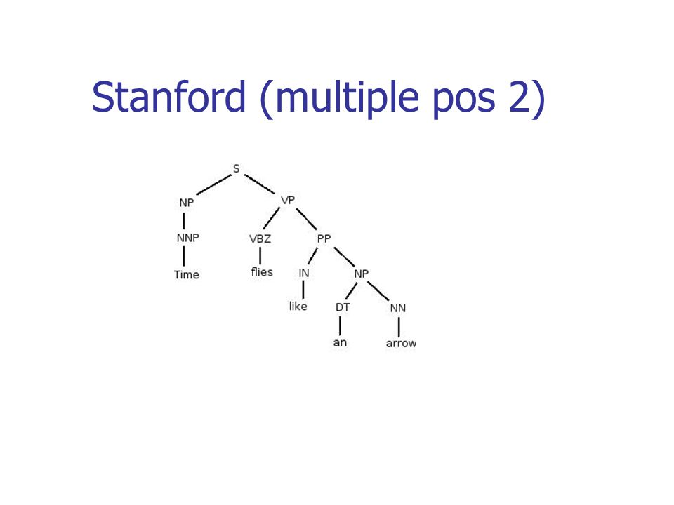 Stanford (multiple pos 2)