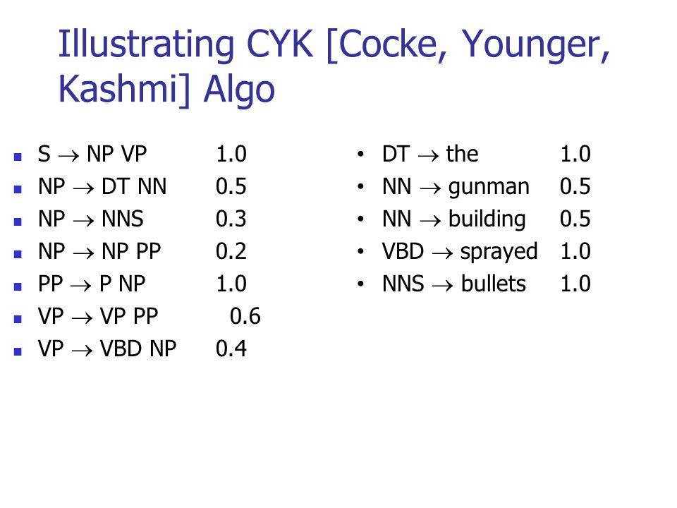 Illustrating CYK [Cocke, Younger, Kashmi] Algo S  NP VP1.0 NP  DT NN0.5 NP  NNS0.3 NP  NP PP 0.2 PP  P NP1.0 VP  VP PP 0.6 VP  VBD NP0.4 DT  the1.0 NN  gunman0.5 NN  building0.5 VBD  sprayed 1.0 NNS  bullets1.0