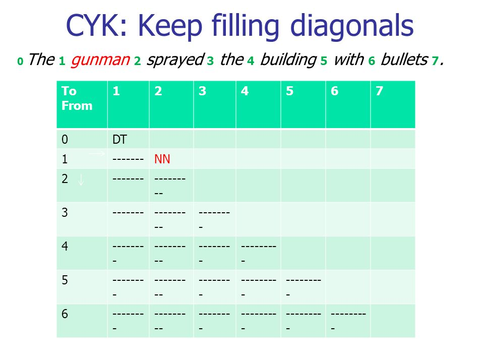 CYK: Keep filling diagonals 0 The 1 gunman 2 sprayed 3 the 4 building 5 with 6 bullets 7.