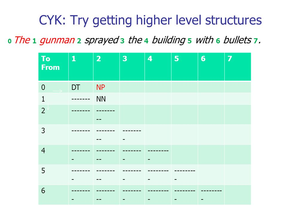 CYK: Try getting higher level structures 0 The 1 gunman 2 sprayed 3 the 4 building 5 with 6 bullets 7.
