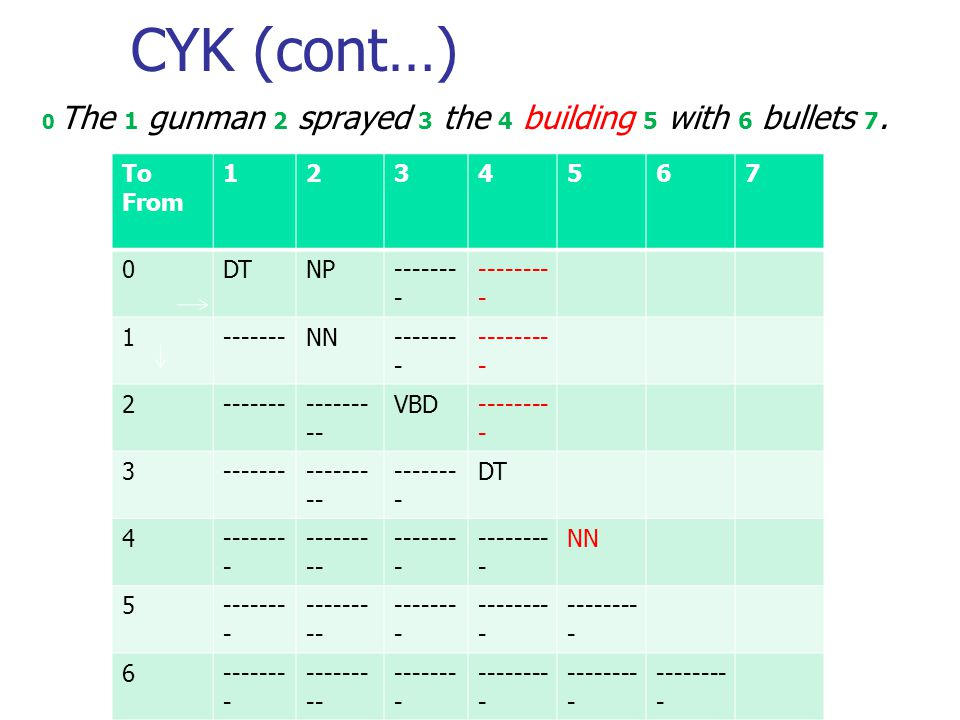 CYK (cont…) 0 The 1 gunman 2 sprayed 3 the 4 building 5 with 6 bullets 7.
