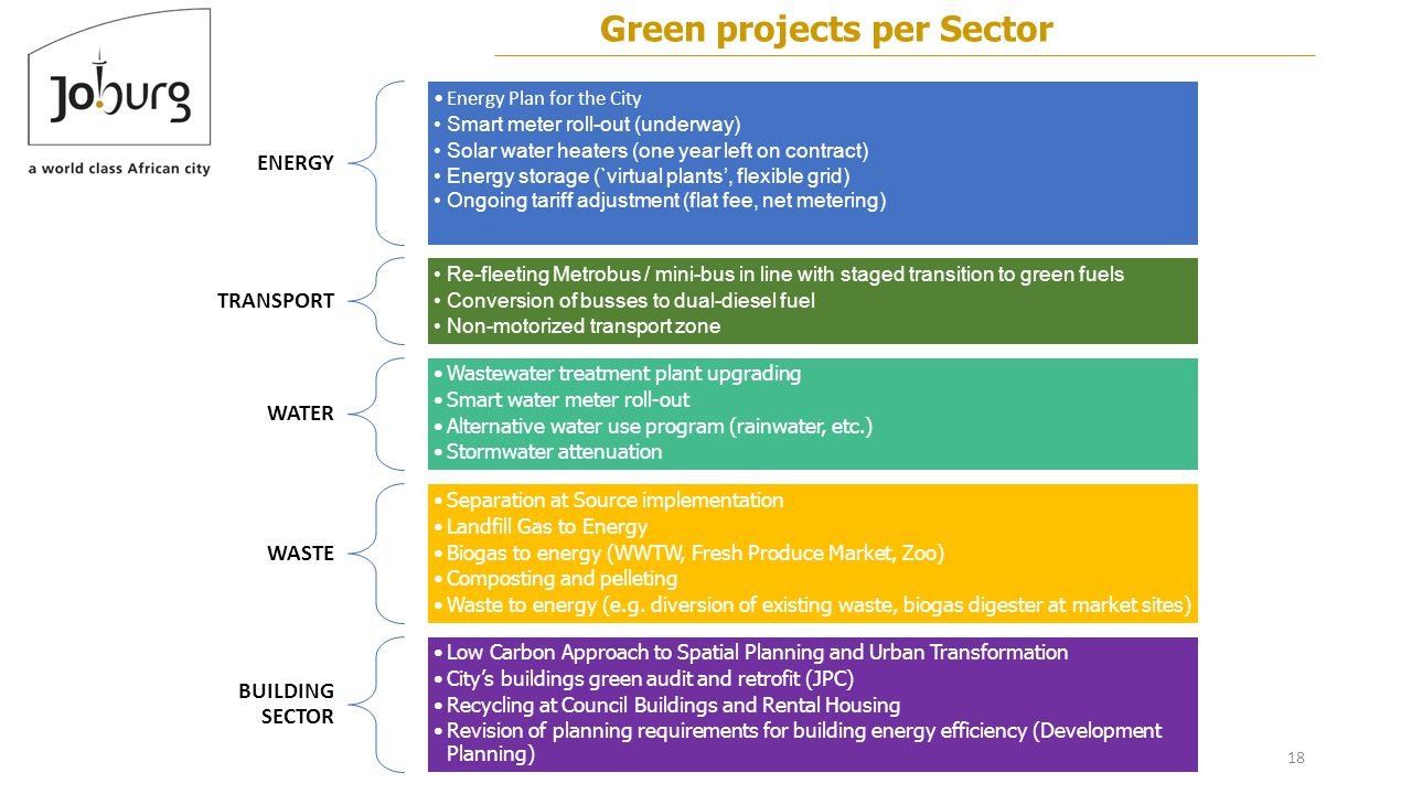 18 Green projects per Sector ENERGY Energy Plan for the City Smart meter roll-out (underway) Solar water heaters (one year left on contract) Energy storage (`virtual plants', flexible grid) Ongoing tariff adjustment (flat fee, net metering) TRANSPORT Re-fleeting Metrobus / mini-bus in line with staged transition to green fuels Conversion of busses to dual-diesel fuel Non-motorized transport zone WATER Wastewater treatment plant upgrading Smart water meter roll-out Alternative water use program (rainwater, etc.) Stormwater attenuation WASTE Separation at Source implementation Landfill Gas to Energy Biogas to energy (WWTW, Fresh Produce Market, Zoo) Composting and pelleting Waste to energy (e.g.