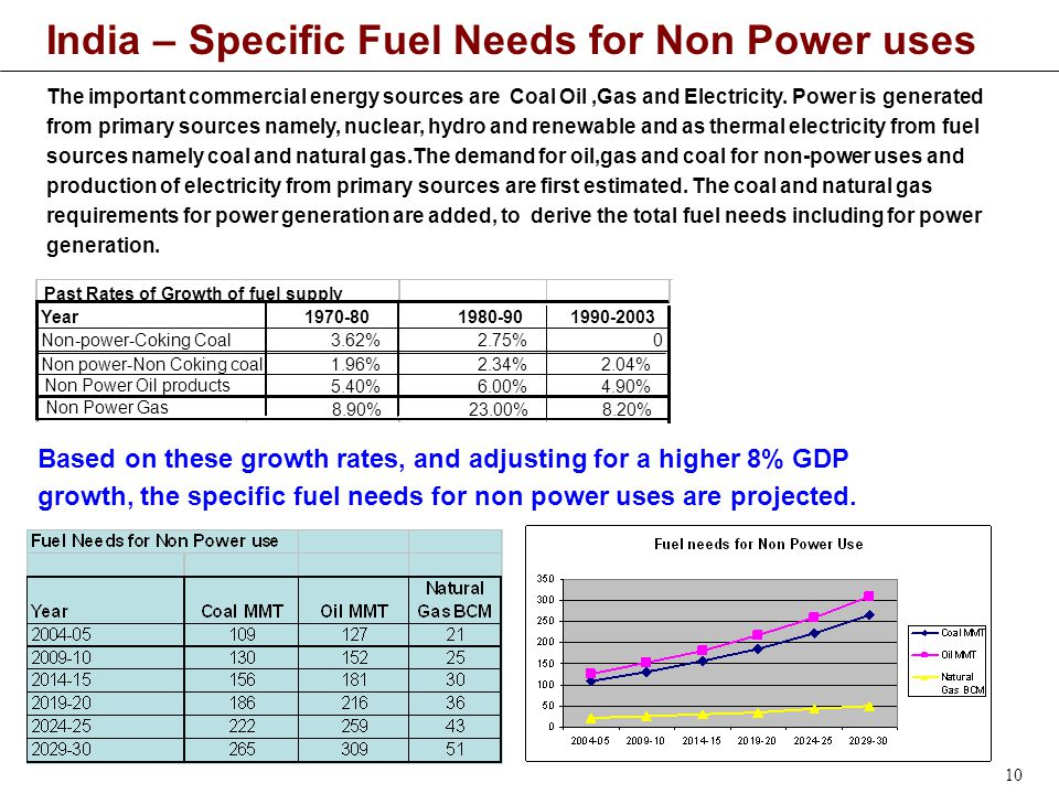 10 India – Specific Fuel Needs for Non Power uses The important commercial energy sources are Coal Oil,Gas and Electricity.