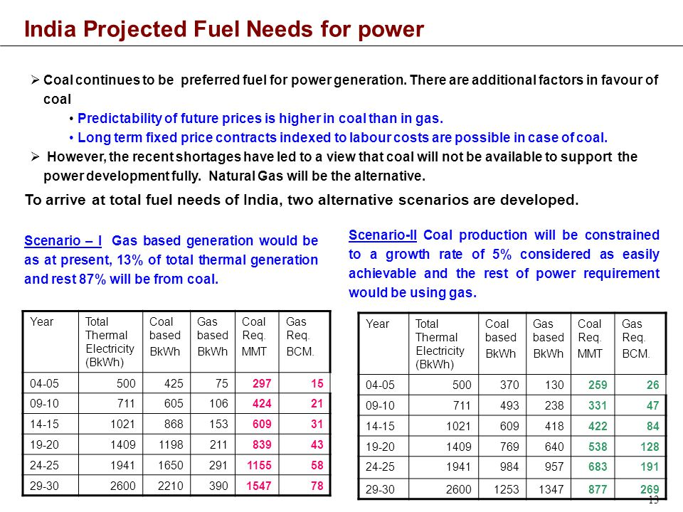 13 India Projected Fuel Needs for power  Coal continues to be preferred fuel for power generation.