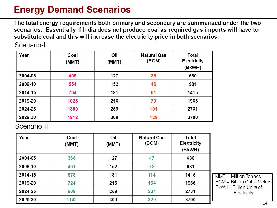 14 Energy Demand Scenarios The total energy requirements both primary and secondary are summarized under the two scenarios.