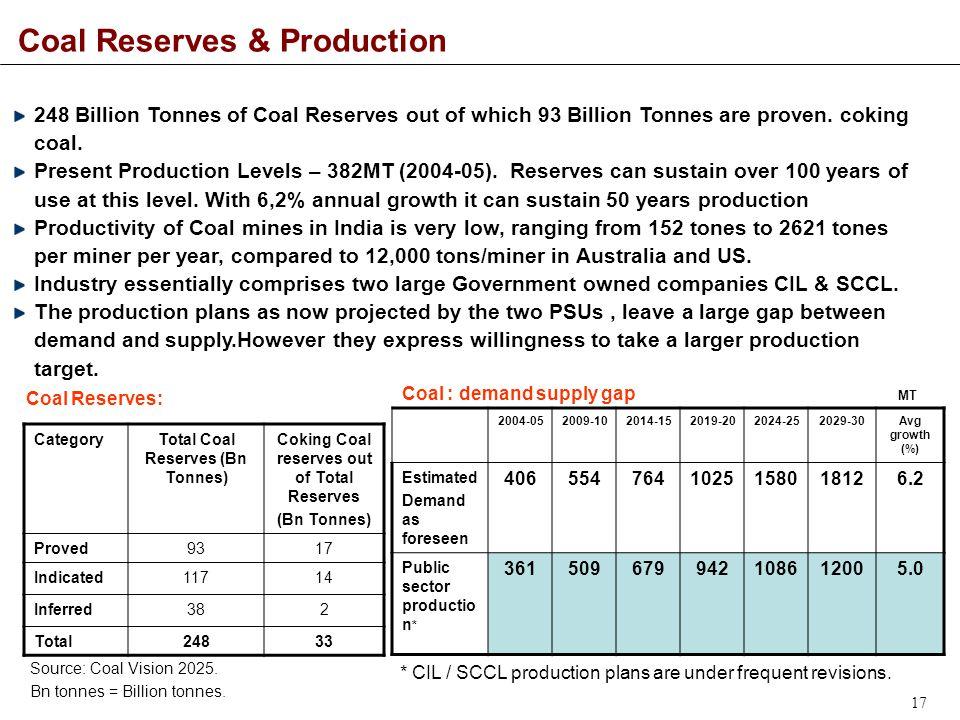17 Coal Reserves & Production 248 Billion Tonnes of Coal Reserves out of which 93 Billion Tonnes are proven.