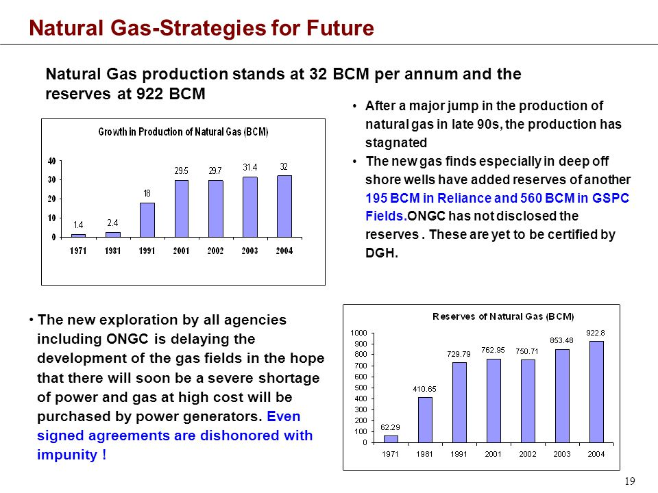 19 Natural Gas-Strategies for Future Natural Gas production stands at 32 BCM per annum and the reserves at 922 BCM After a major jump in the production of natural gas in late 90s, the production has stagnated The new gas finds especially in deep off shore wells have added reserves of another 195 BCM in Reliance and 560 BCM in GSPC Fields.ONGC has not disclosed the reserves.
