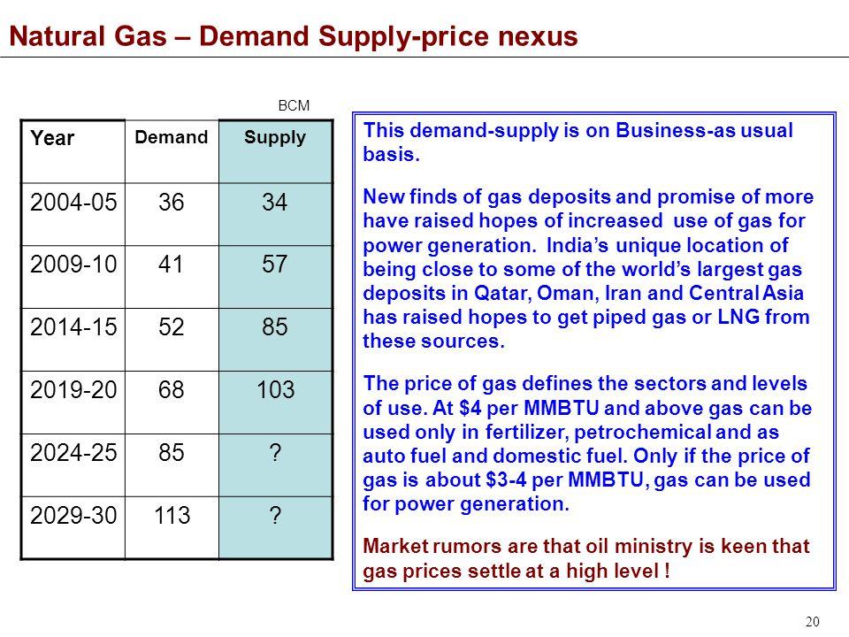 20 Natural Gas – Demand Supply-price nexus Year DemandSupply 2004-053634 2009-104157 2014-155285 2019-2068103 2024-2585.