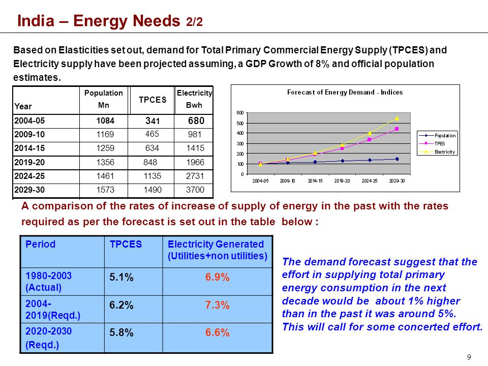 9 India – Energy Needs 2/2 Based on Elasticities set out, demand for Total Primary Commercial Energy Supply (TPCES) and Electricity supply have been projected assuming, a GDP Growth of 8% and official population estimates.