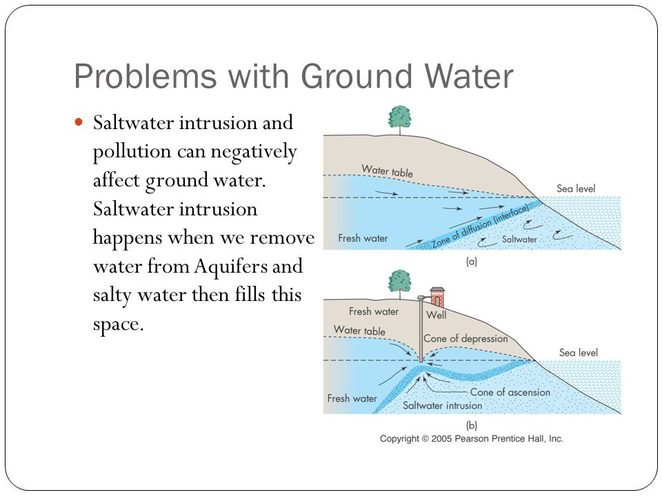 Problems with Ground Water Saltwater intrusion and pollution can negatively affect ground water.