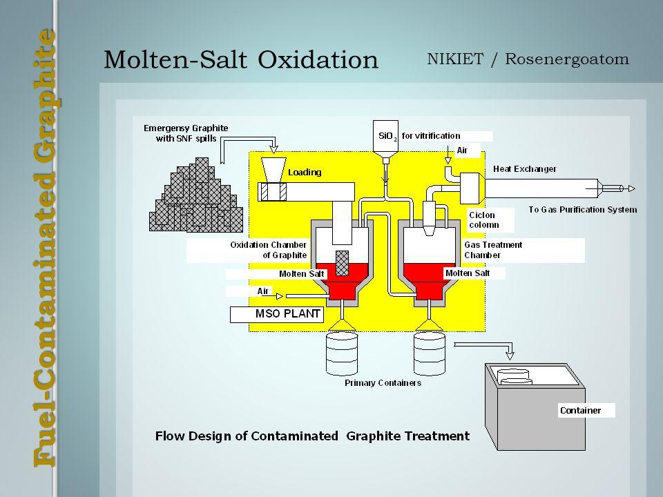 Molten-Salt Oxidation NIKIET / Rosenergoatom
