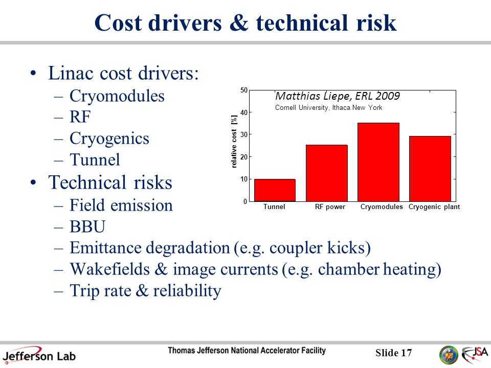 Slide 17 Cost drivers & technical risk Linac cost drivers: –Cryomodules –RF –Cryogenics –Tunnel Technical risks –Field emission –BBU –Emittance degradation (e.g.