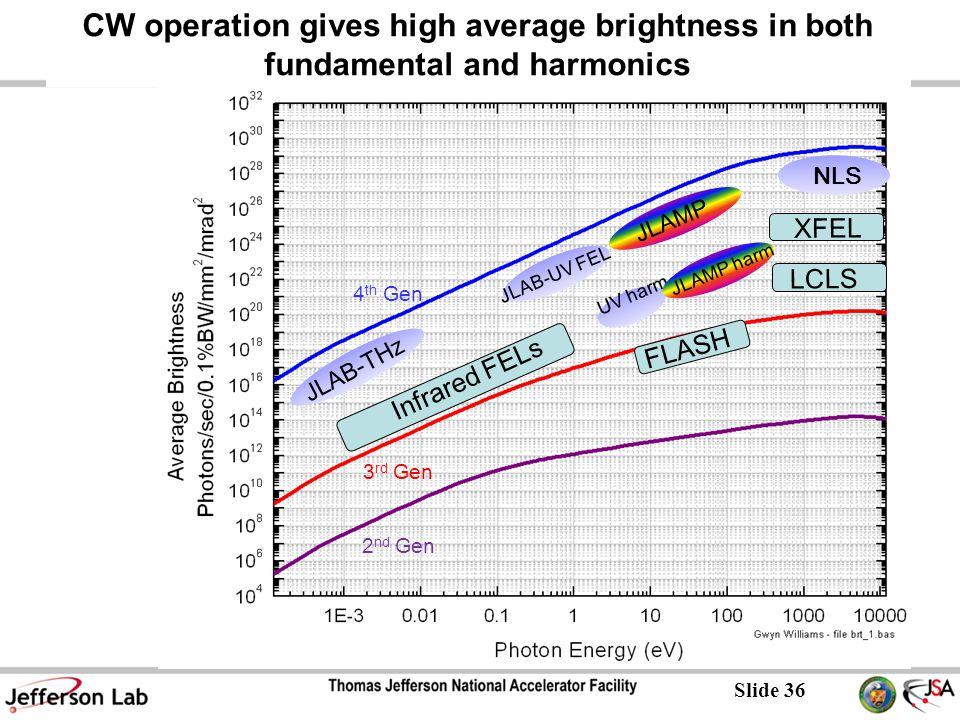 Slide 36 CW operation gives high average brightness in both fundamental and harmonics 4 th Gen 3 rd Gen 2 nd Gen JLAB-UV FEL JLAB-THz UV harm NLS Infrared FELs FLASH LCLS XFEL JLAMP harm JLAMP