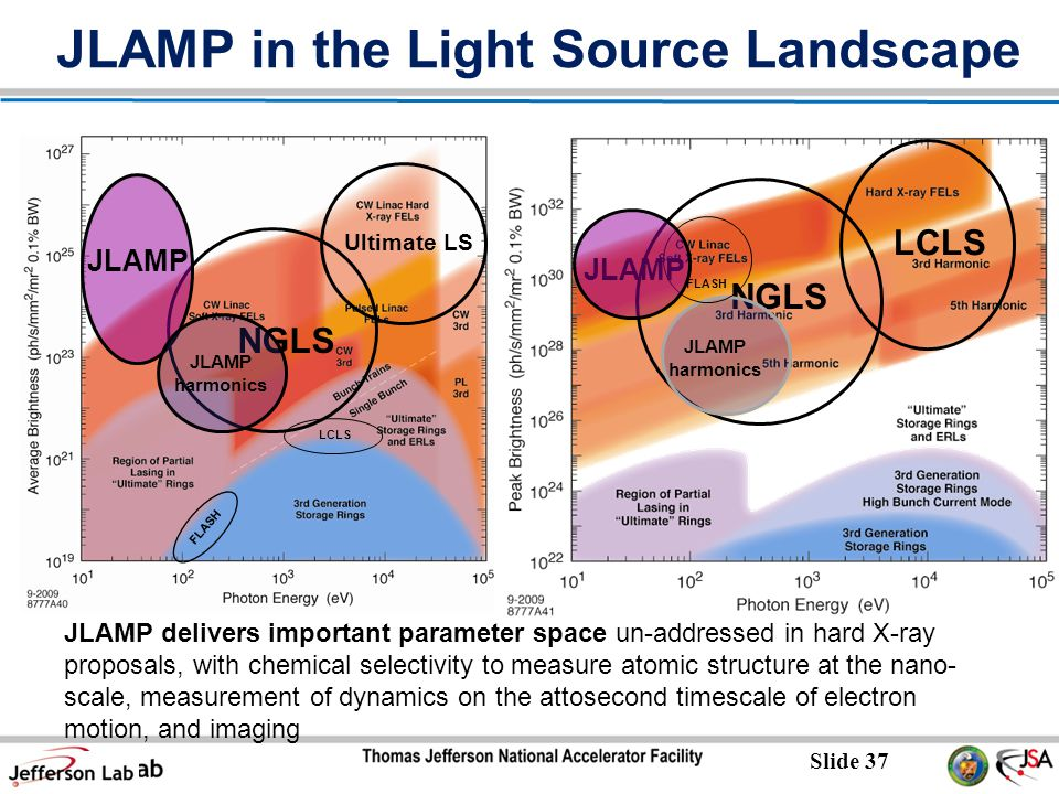 Slide 37 JLAMP in the Light Source Landscape JLAMP delivers important parameter space un-addressed in hard X-ray proposals, with chemical selectivity to measure atomic structure at the nano- scale, measurement of dynamics on the attosecond timescale of electron motion, and imaging JLAMP NGLS LCLS JLAMP harmonics JLAMP NGLS Ultimate LS JLAMP harmonics FLASH LCLS