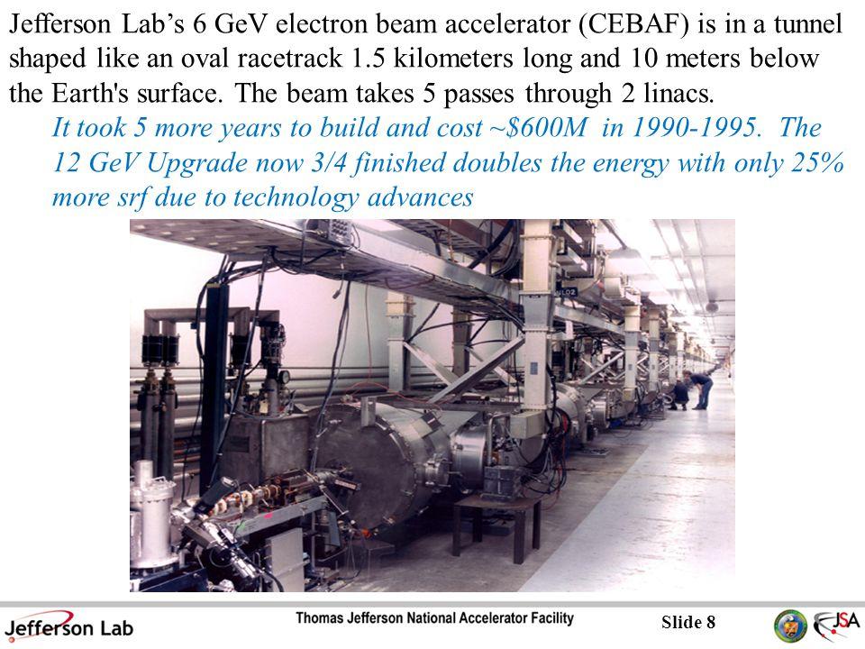 Slide 9 Cornell X-ray light source Near perfect energy recovery, i.e.