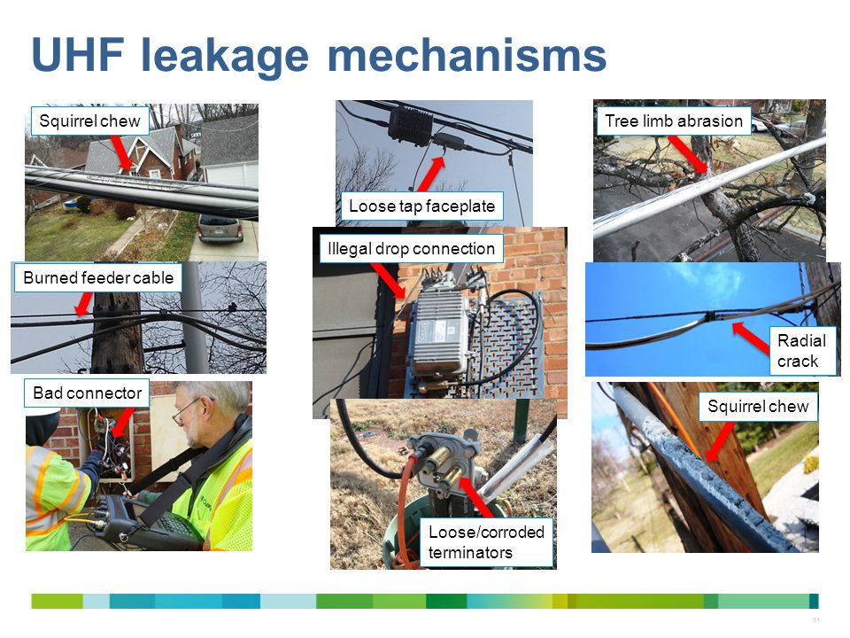11 UHF leakage mechanisms Squirrel chew Tree limb abrasion Radial crack Squirrel chew Illegal drop connection Loose/corroded terminators Bad connector
