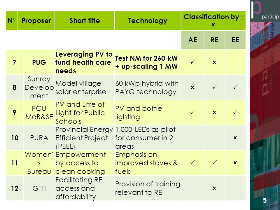 N°ProposerShort titleTechnology Classification by ;  AEREEE 7PUG Leveraging PV to fund health care needs Test NM for 260 kW + up-scaling 1 MW  8 Sunray Develop ment Model village solar enterprise 60 kWp hybrid with PAYG technology  9 PCU MoB&SE PV and Litre of Light for Public Schools PV and bottle lighting  10 PURA Provincial Energy Efficient Project (PEEL) 1,000 LEDs as pilot for consumer in 2 areas  11 Women s Bureau Empowerment by access to clean cooking Emphasis on improved stoves & fuels  12 GTTI Facilitating RE access and affordability Provision of training relevant to RE  5