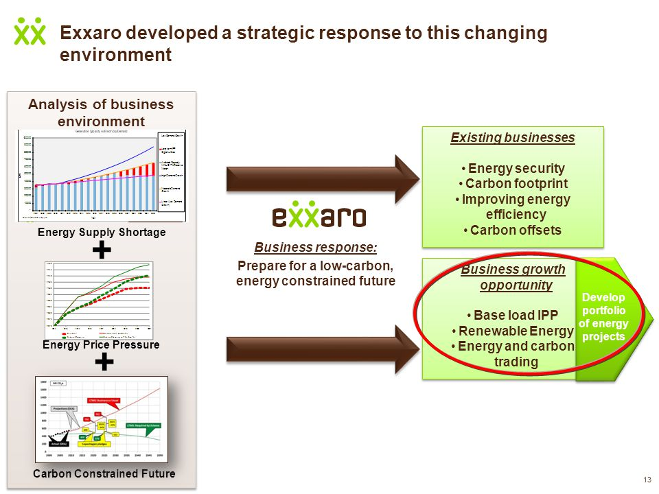 13 Exxaro developed a strategic response to this changing environment Analysis of business environment Business response: Prepare for a low-carbon, energy constrained future + + Energy Supply Shortage Energy Price Pressure Carbon Constrained Future Existing businesses Energy security Carbon footprint Improving energy efficiency Carbon offsets Existing businesses Energy security Carbon footprint Improving energy efficiency Carbon offsets Business growth opportunity Base load IPP Renewable Energy Energy and carbon trading Business growth opportunity Base load IPP Renewable Energy Energy and carbon trading Develop portfolio of energy projects