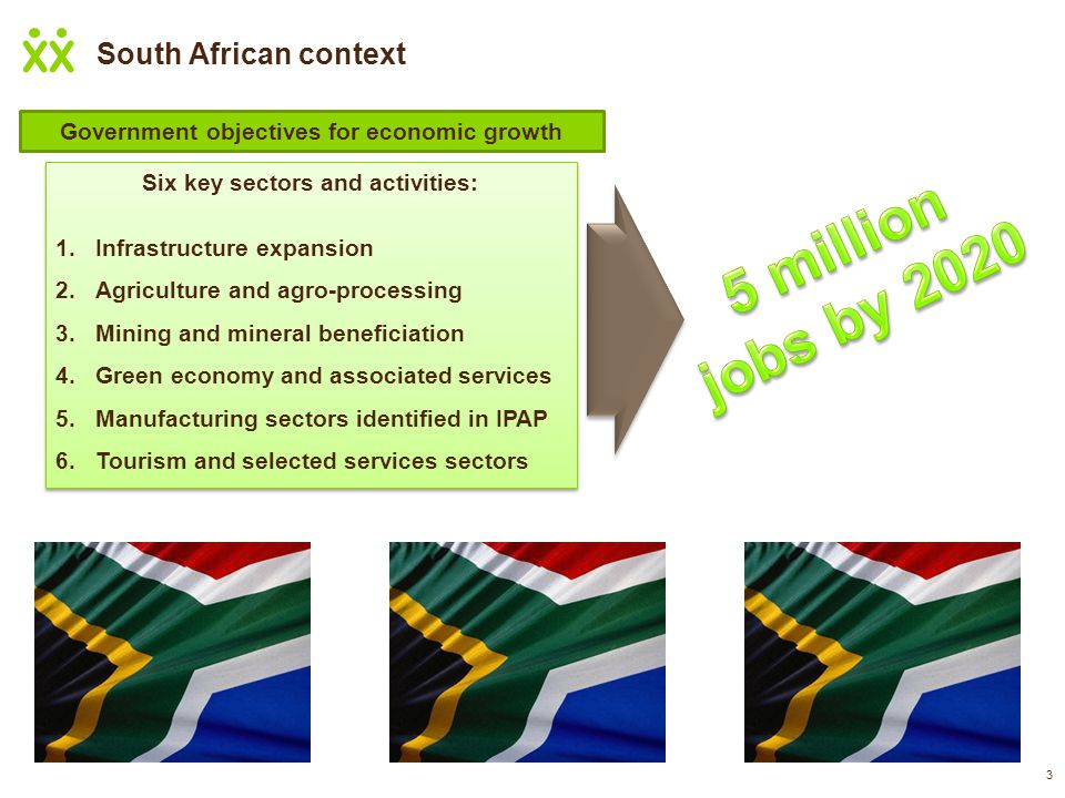 South African context 3 Six key sectors and activities: 1.Infrastructure expansion 2.Agriculture and agro-processing 3.Mining and mineral beneficiation 4.Green economy and associated services 5.Manufacturing sectors identified in IPAP 6.Tourism and selected services sectors Six key sectors and activities: 1.Infrastructure expansion 2.Agriculture and agro-processing 3.Mining and mineral beneficiation 4.Green economy and associated services 5.Manufacturing sectors identified in IPAP 6.Tourism and selected services sectors Government objectives for economic growth