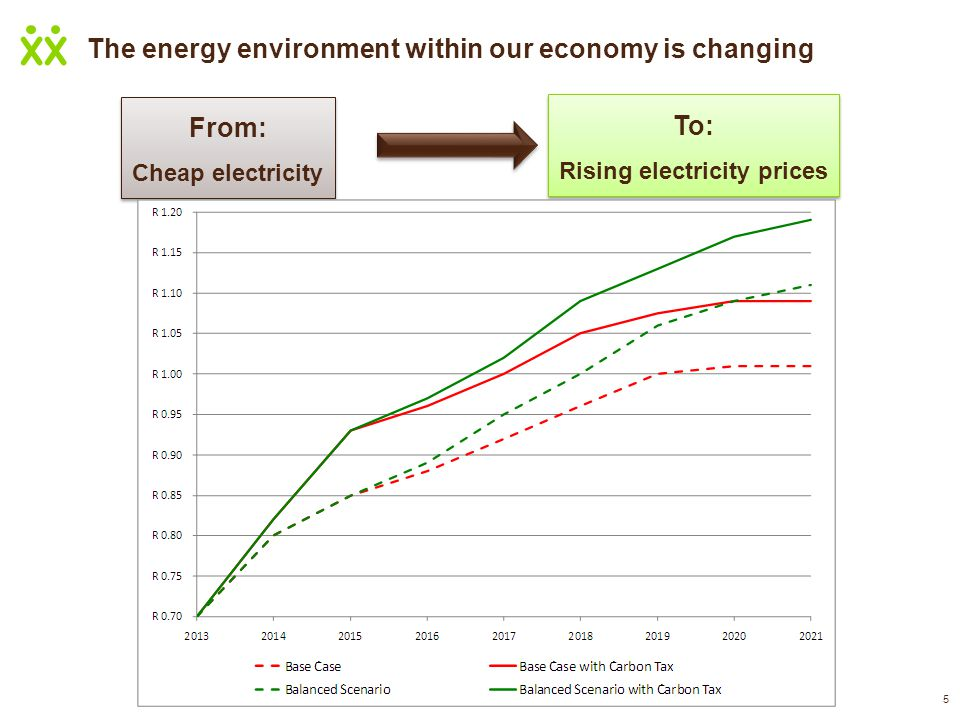 5 The energy environment within our economy is changing From: Cheap electricity From: Cheap electricity To: Rising electricity prices To: Rising elect
