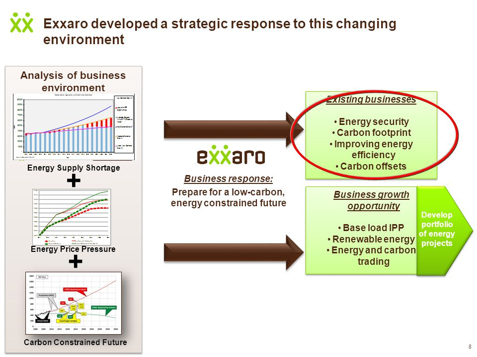 8 Exxaro developed a strategic response to this changing environment Analysis of business environment Business response: Prepare for a low-carbon, energy constrained future + + Energy Supply Shortage Energy Price Pressure Carbon Constrained Future Existing businesses Energy security Carbon footprint Improving energy efficiency Carbon offsets Existing businesses Energy security Carbon footprint Improving energy efficiency Carbon offsets Business growth opportunity Base load IPP Renewable energy Energy and carbon trading Business growth opportunity Base load IPP Renewable energy Energy and carbon trading Develop portfolio of energy projects